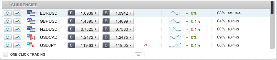 Beginners FX trading Pairs