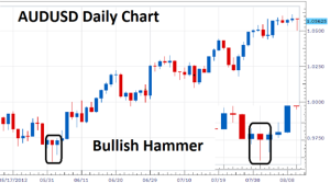Best short term forex trading strategy