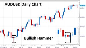 Hammer Forex Trading