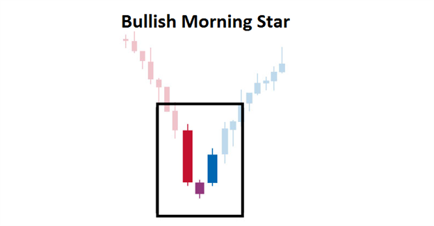 The Morning Star Candlestick