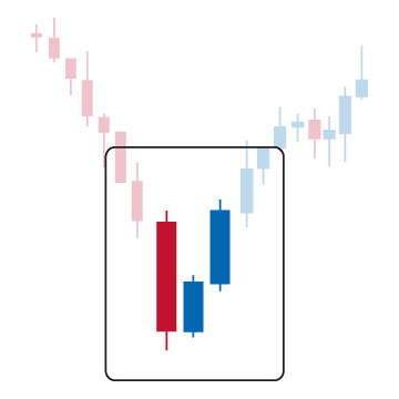 three inside up candlestick pattern