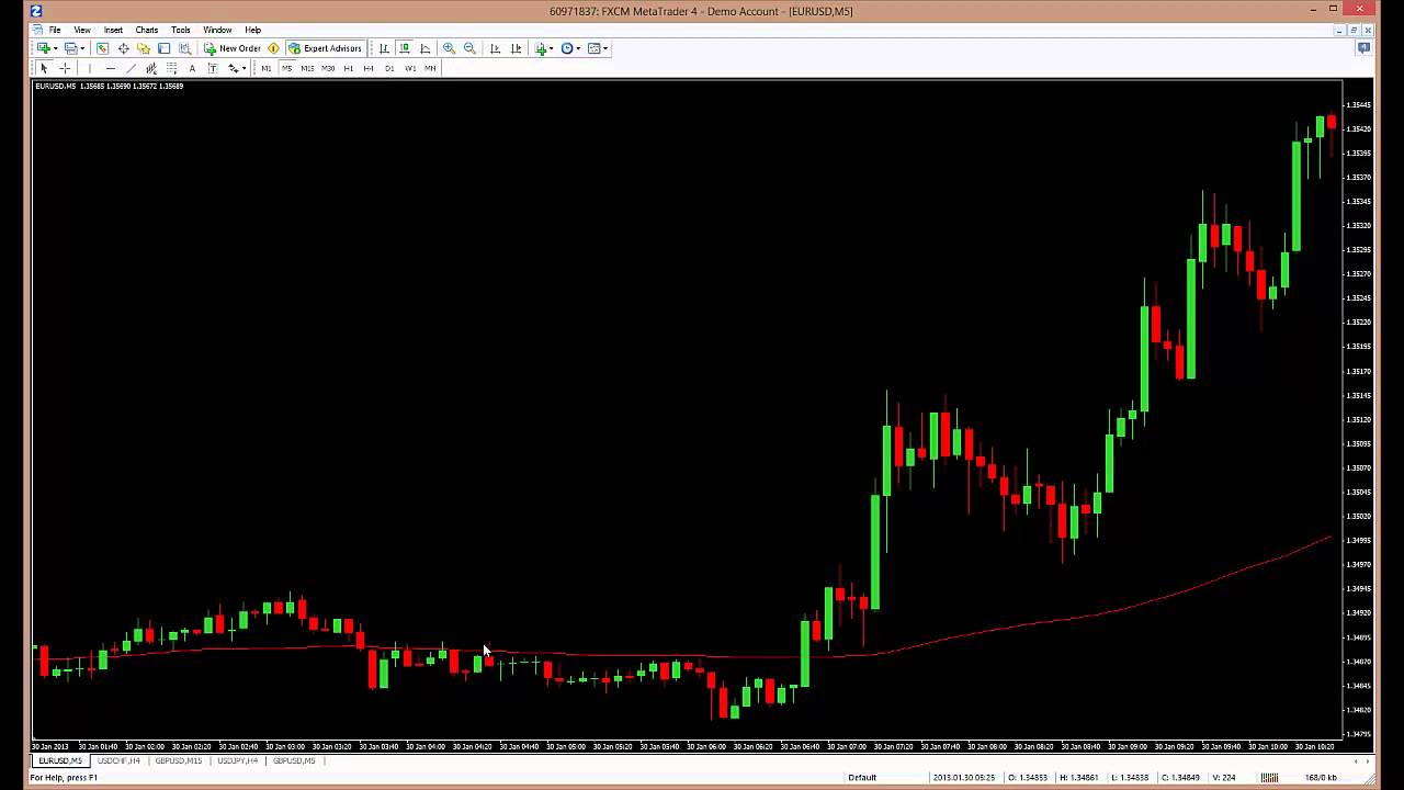Introduction to Forex Trading with Moving Averages