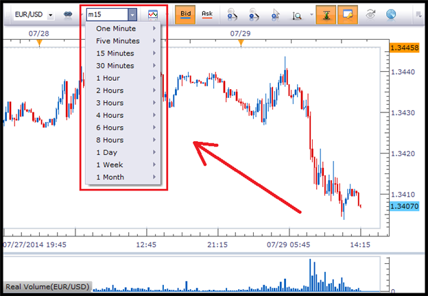 How does value chart work on forex different times