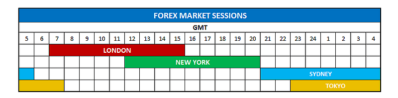 Forex markets open and close times
