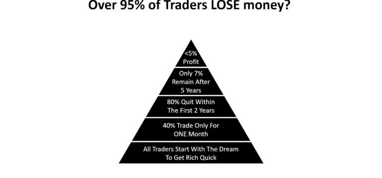 Why 95 percent of traders lose money