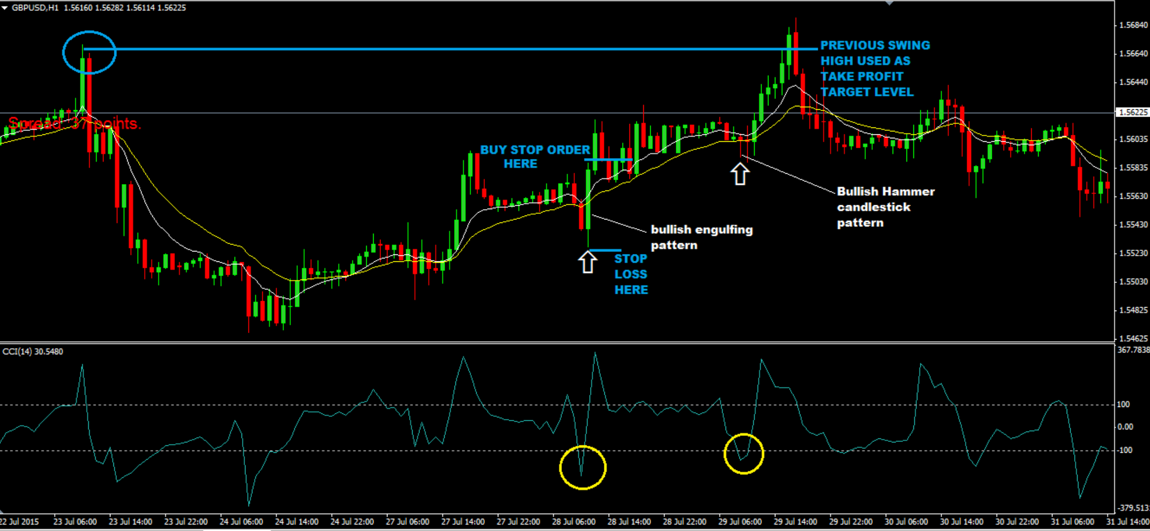 Full Guide To Forex Swing Trading Strategies & How To Profit